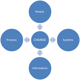 Key components of Change Program